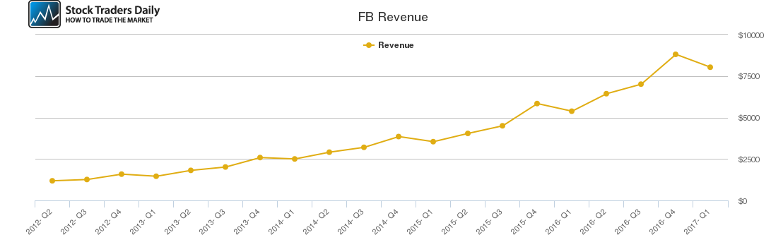 FB Revenue chart