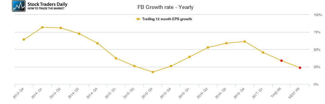 FB Growth rate - Yearly