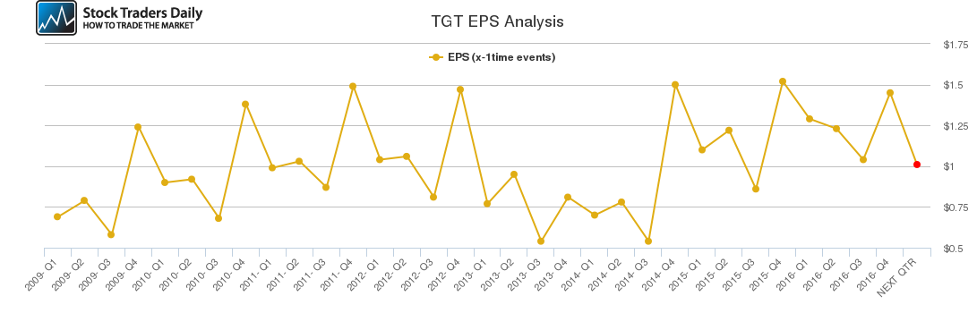 TGT EPS Analysis