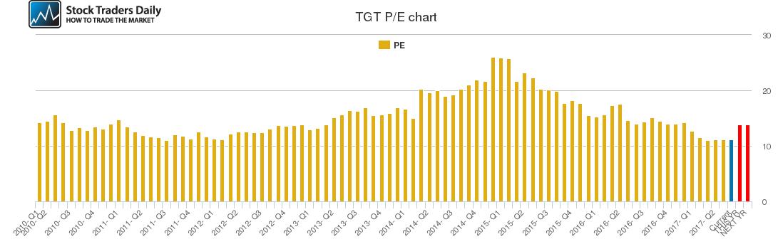 TGT PE chart