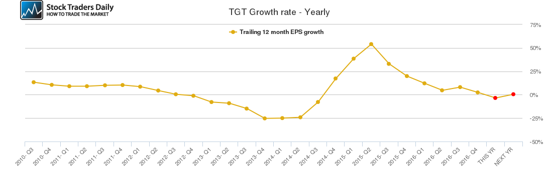 TGT Growth rate - Yearly