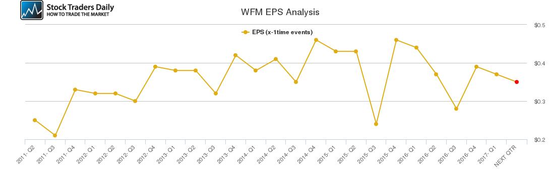 WFM EPS Analysis