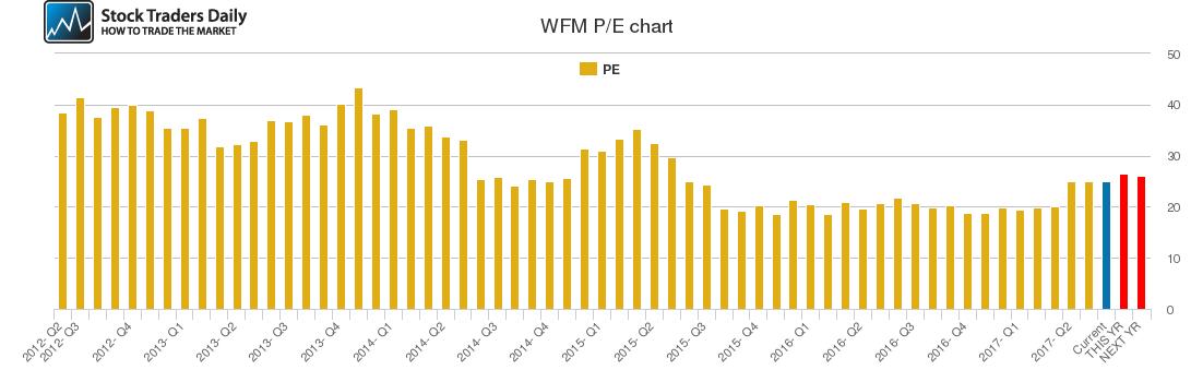 WFM PE chart
