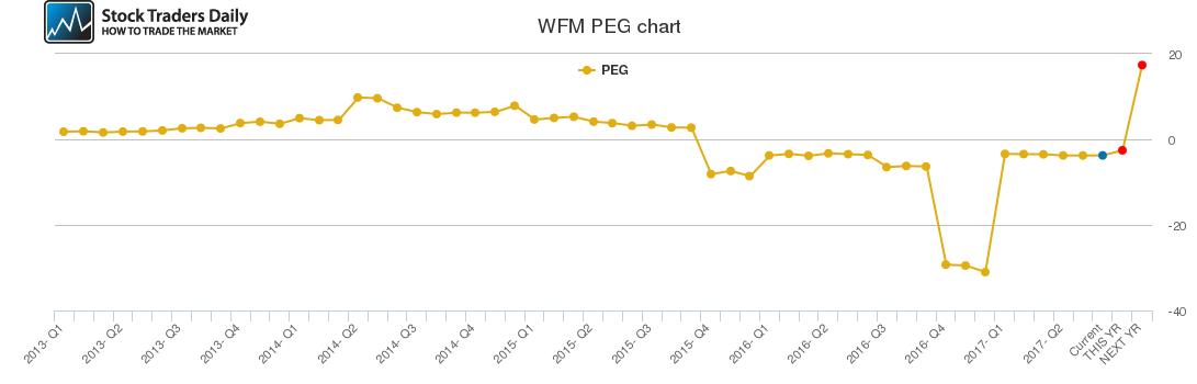 WFM PEG chart