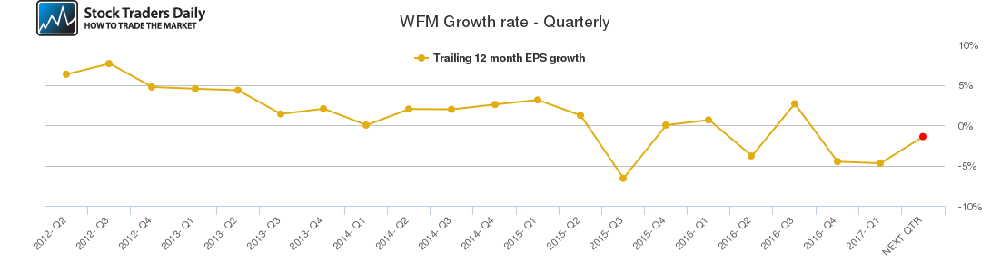 WFM Growth rate - Quarterly