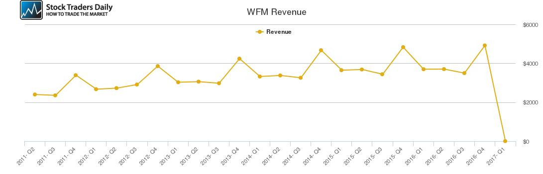 WFM Revenue chart