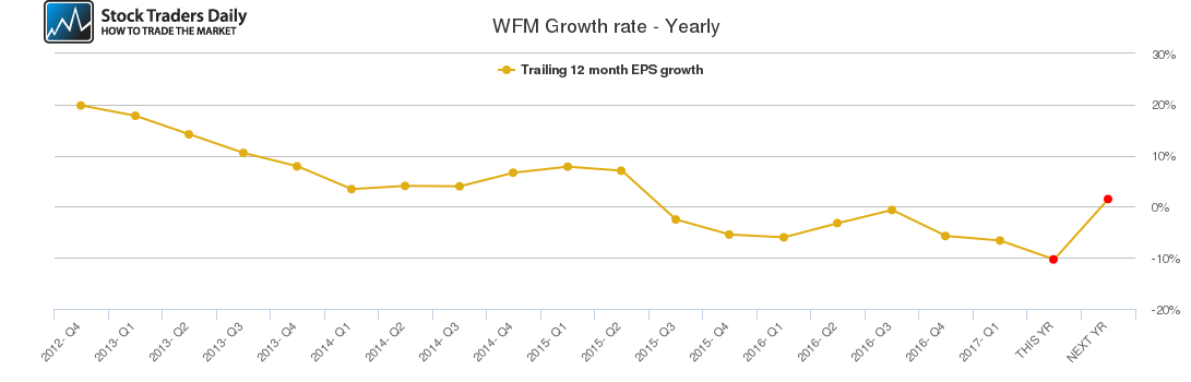 WFM Growth rate - Yearly