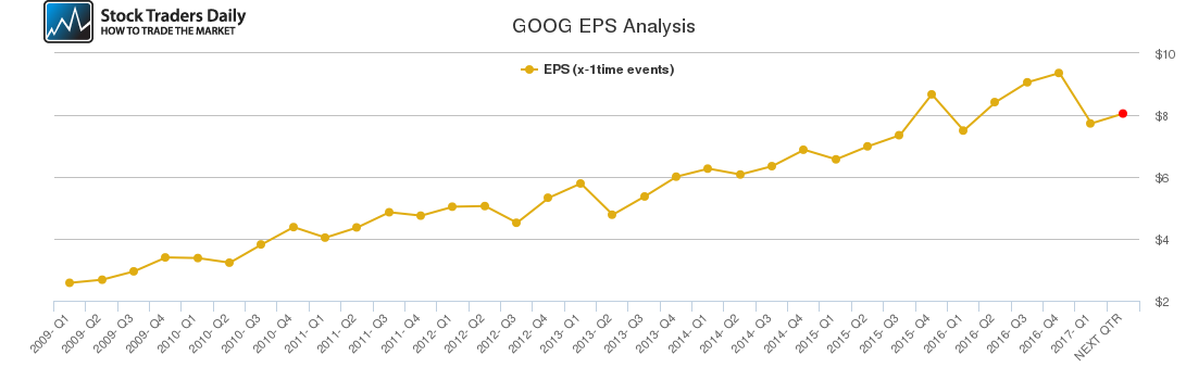 GOOG EPS Analysis