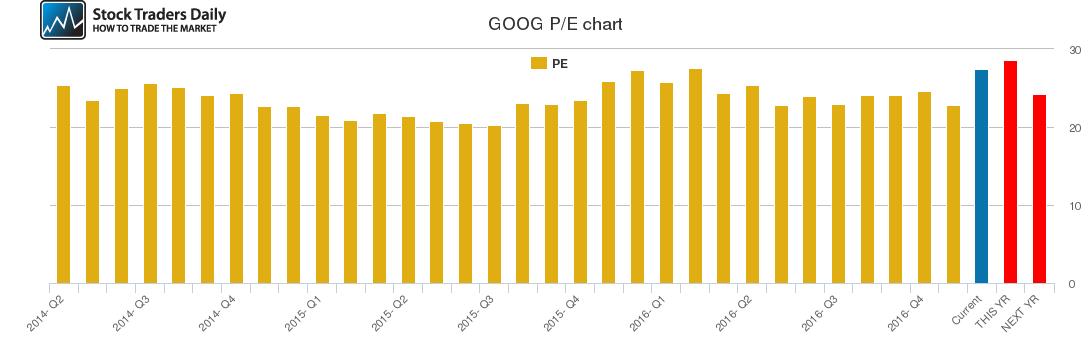 GOOG PE chart