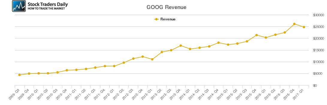 GOOG Revenue chart