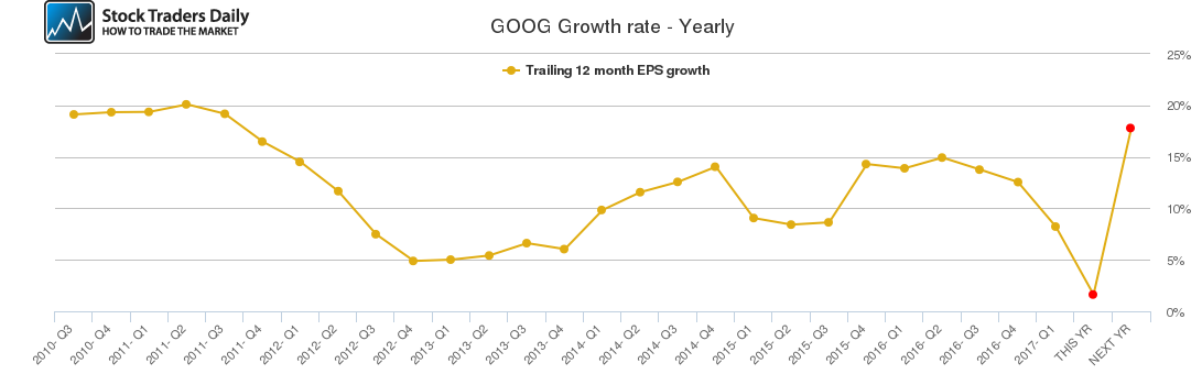 GOOG Growth rate - Yearly