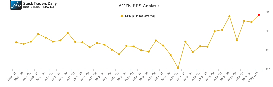 AMZN EPS Analysis