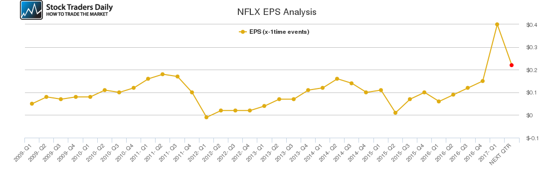 NFLX EPS Analysis