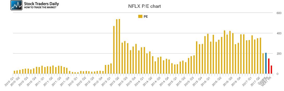 NFLX PE chart