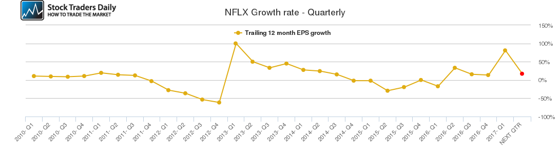 NFLX Growth rate - Quarterly