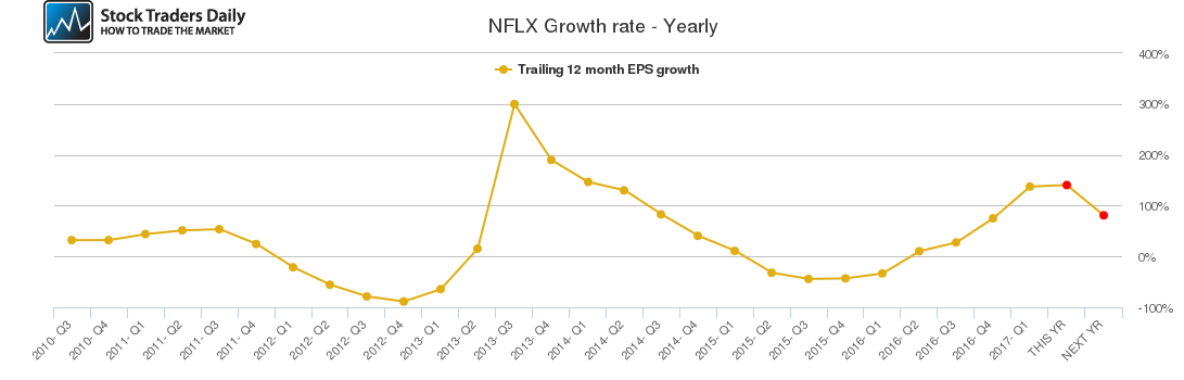NFLX Growth rate - Yearly