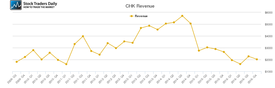 CHK Revenue chart