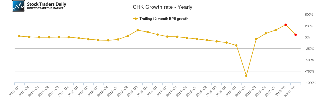 CHK Growth rate - Yearly
