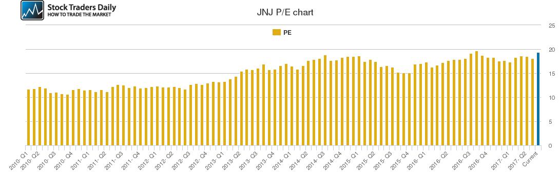 JNJ PE chart