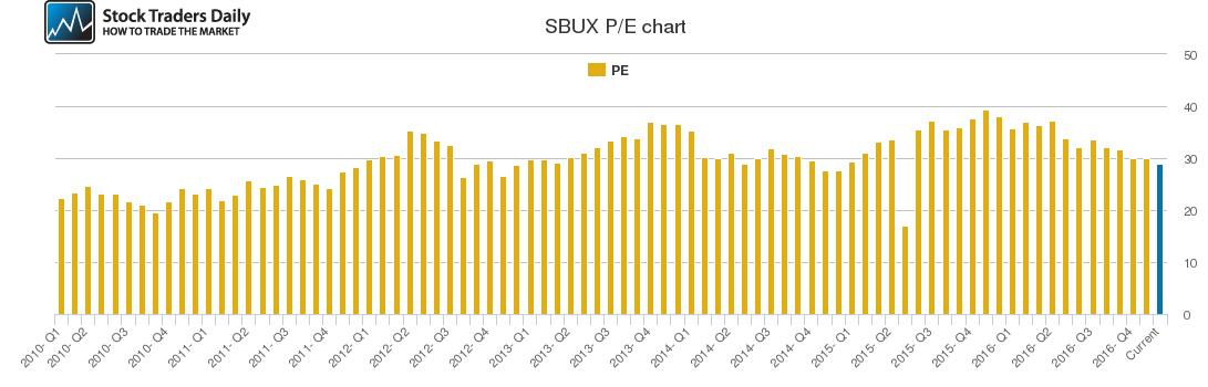 SBUX PE chart