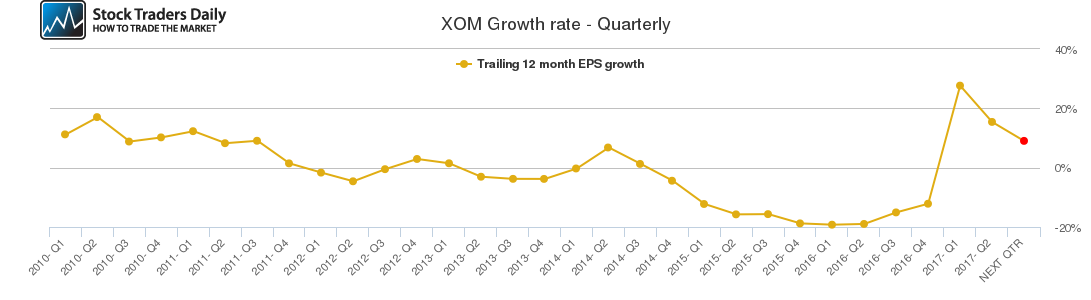 XOM Growth rate - Quarterly