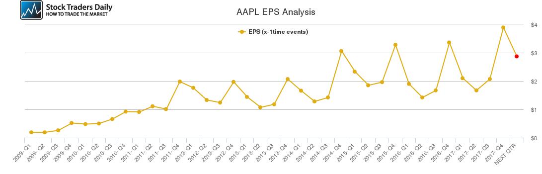 AAPL EPS Analysis