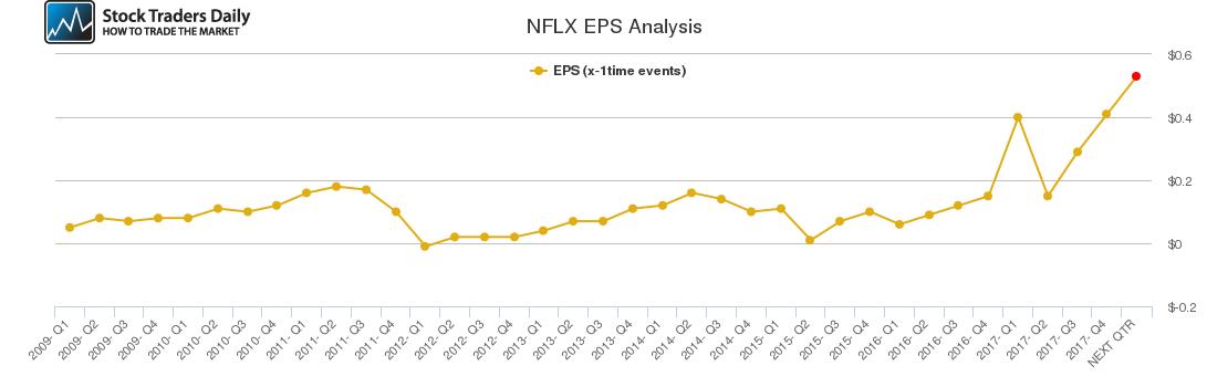 NFLX EPS Analysis