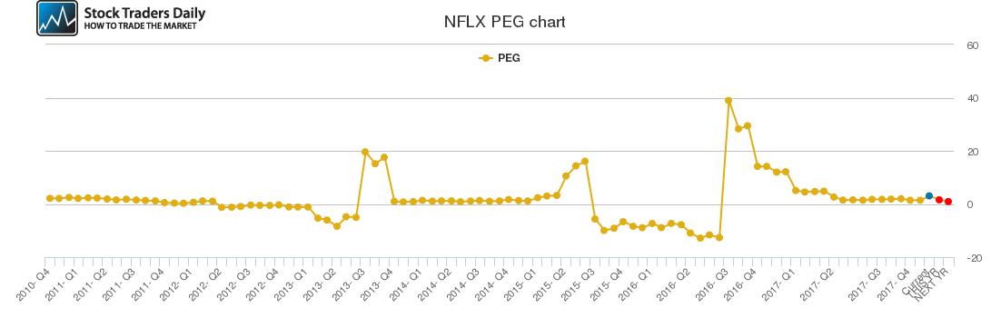 NFLX PEG chart