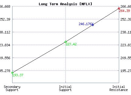 NFLX Long Term Analysis