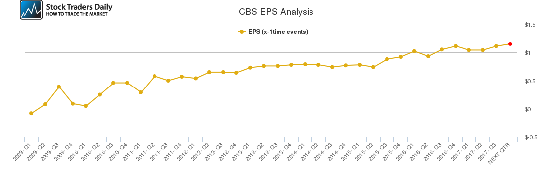 CBS EPS Analysis