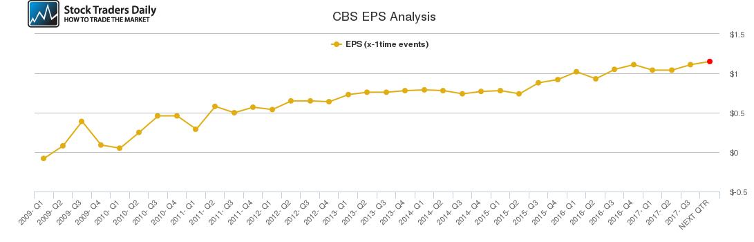CBS EPS Analysis