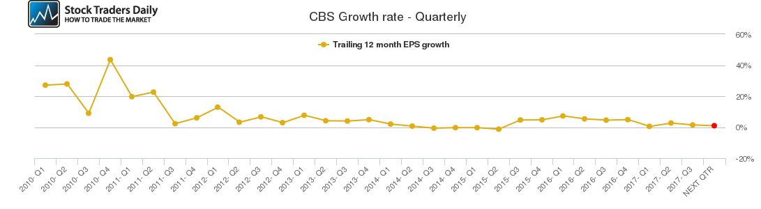 CBS Growth rate - Quarterly