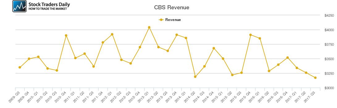 CBS Revenue chart