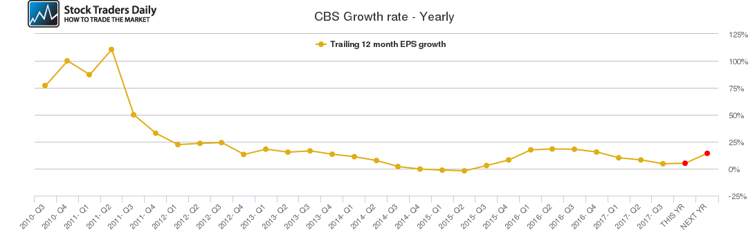 CBS Growth rate - Yearly