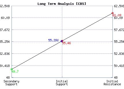 CBS Long Term Analysis