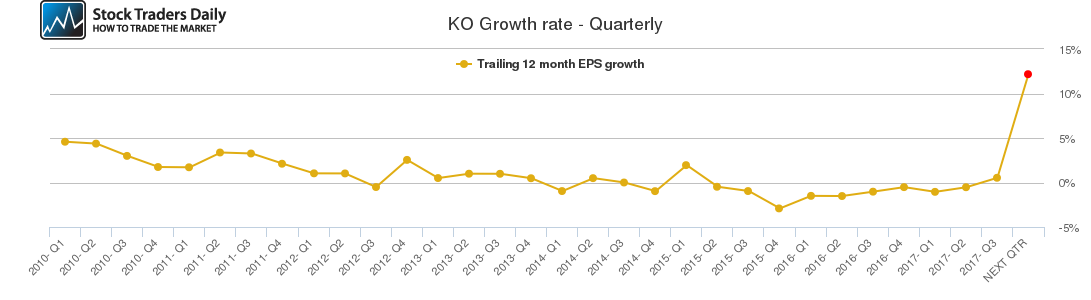 KO Growth rate - Quarterly