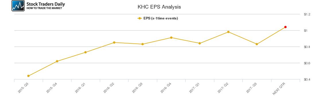KHC EPS Analysis