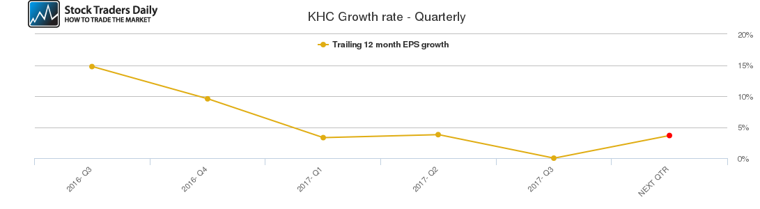 KHC Growth rate - Quarterly