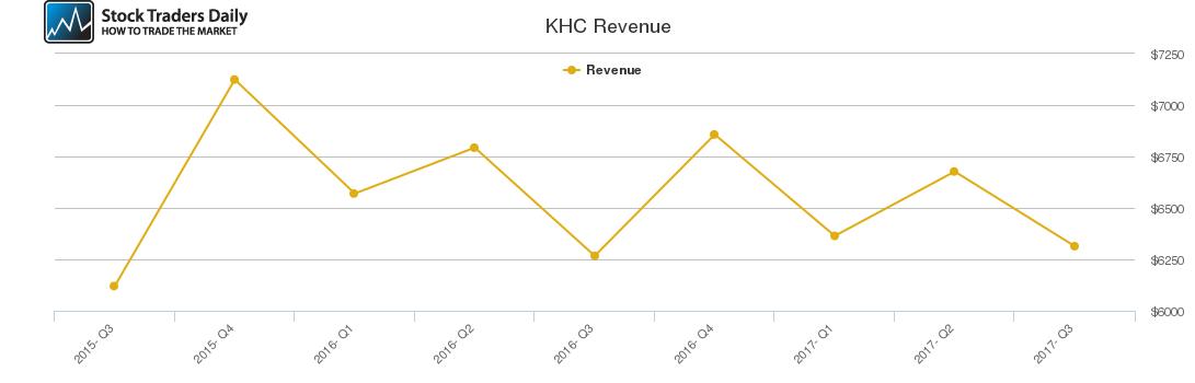 KHC Revenue chart
