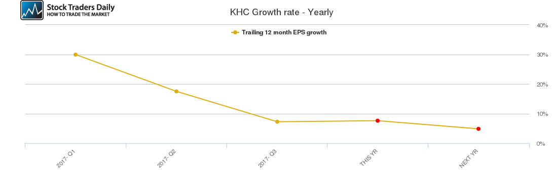 KHC Growth rate - Yearly