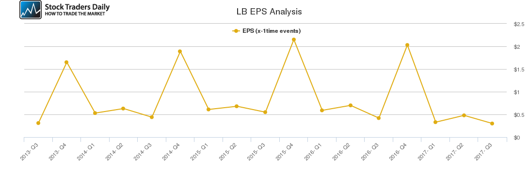 LB EPS Analysis