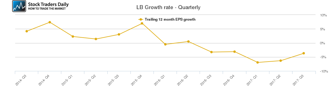 LB Growth rate - Quarterly
