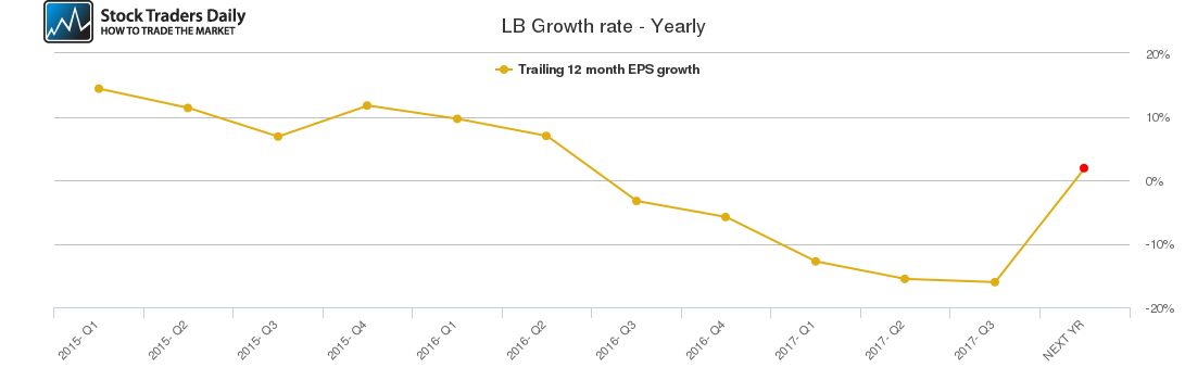LB Growth rate - Yearly
