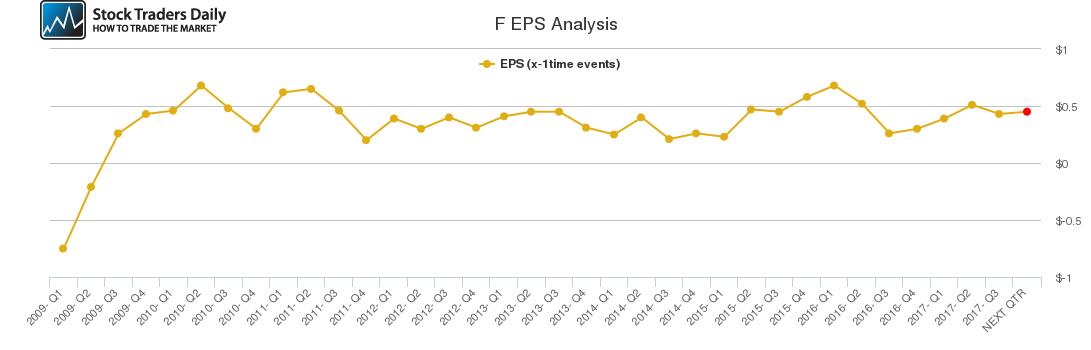 F EPS Analysis