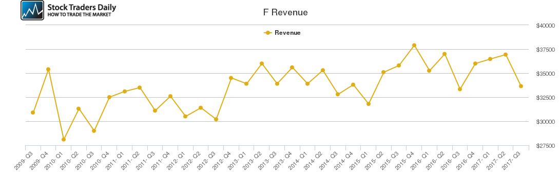 F Revenue chart