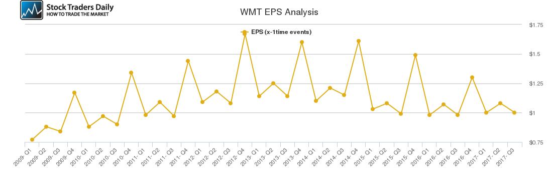 WMT EPS Analysis