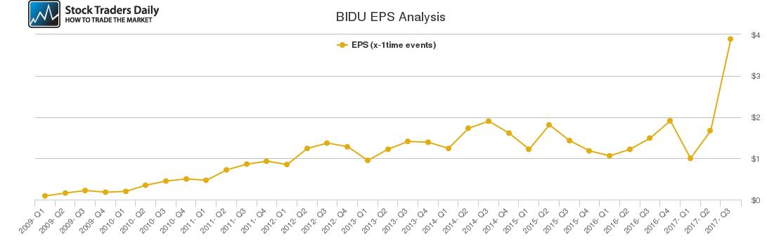 BIDU EPS Analysis