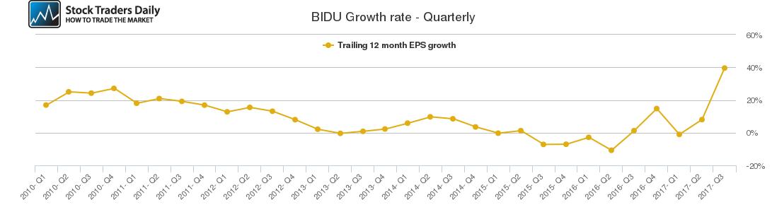 BIDU Growth rate - Quarterly