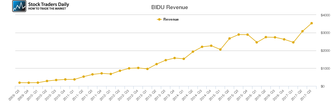BIDU Revenue chart