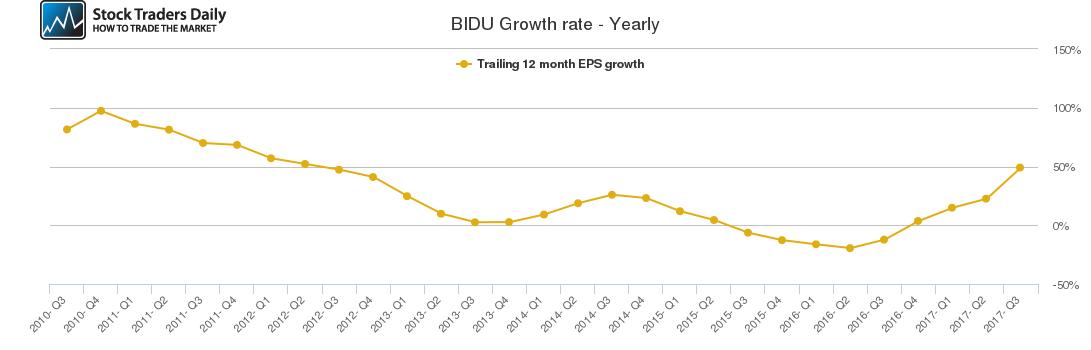 BIDU Growth rate - Yearly
